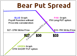 Bear Spread Bear Put Spread Example With Payoff Charts Explained Options