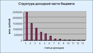 Доходы и расходы государственного бюджета их структура и роль в  Государственный бюджет Российской Федерации на 2007г