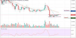 Cardano Price Chart Cardano Price Analysis Cardano Ada Ranges As The Price
