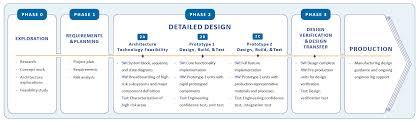 Product Development Process Simplexity