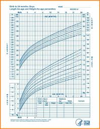 Pediatric Bmi Chart Pdf Then Growth Chart Baby Boy Hashtag