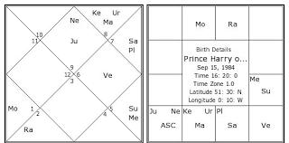 Prince Natal Chart Prince Harry Of Wales Birth Chart Prince Harry Of Wales