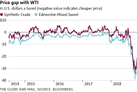 Oil Prices Alberta Chart Why Albertas Latest Oil Price Plunge Is Unprecedented The