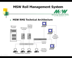 msw rms  technical architecture diagrammsw rms technical architecture diagram