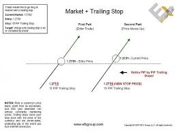 Trailing Stop On Quote Extraordinary Trailing Stop On Quote Forex Trailing Stop Example