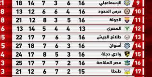 جدول ترتيب فرق الدوري المصري 2020/2021. جدول ترتيب الدوري المصري بعد فوز الأهلي اليوم على المصري