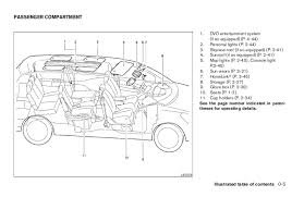2005 quest owner's manual 2007 Nissan Quest Fuse Diagram 2007 Nissan Quest Fuse Diagram #65 2007 nissan quest wiring diagram