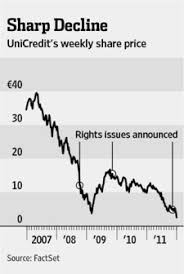 Unicredit Rights Issue Gets Shaky Start Wsj