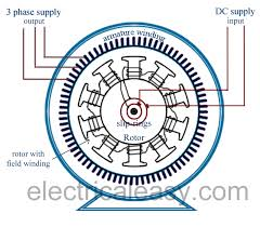 alternating current generator diagram. alternator (ac generator) salient pole construction alternating current generator diagram o