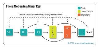 Chord Progressions In A Minor Key Guitar Chord