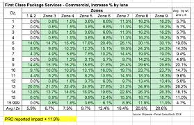 First Class Postage Rate Chart 40 Judicious New Postage Rate Chart Free