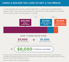 personal finance chart chart using a 25 000 tax loss to get a tax break investing