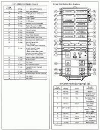 2002 ford f250 fuse box diagram efcaviation com 2001 ford f250 under dash fuse diagram at 2002 Ford F250 Fuse Box Diagram