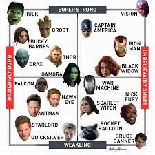 Avengers Chart The Official Matrix Of Marvel Heroes Collegehumor Post