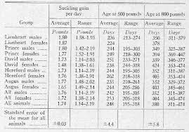 Table 7 From Rate And Efficiency Of Gains In Beef Cattle Ii