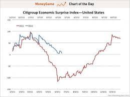Citi Economic Surprise Index Chart Economic Surprise Index