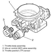 i have a 1990 gmc 1500 pickup a 5 7 motor when the click image to see an enlarged view fig 1 the iac valve