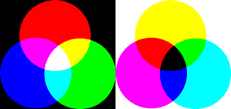 Venn Diagram Color Venn Diagrams Colors