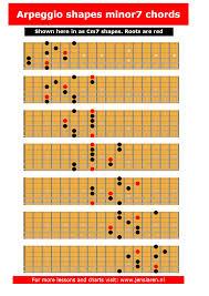 Guitar Arpeggios Chart Pdf Pin On Blues Guitar Tips