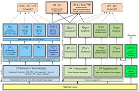 Система высшего образования Франции Образовательная система Франции Образовательная структура Франции Система высшего образования Франции