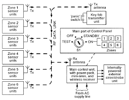 security electronics systems and circuits part 7 nuts volts block diagram showing the basic features of a typical mid range wireless burglar alarm system