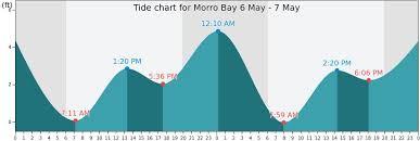 Coos Bay Tide Chart 67 Bright Carlsbad Ca Tide Chart
