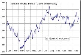 British Pound Forex Fx Gbp Seasonal Chart Equity Clock