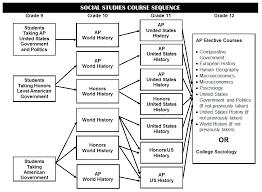 Spec Chart Ap World History Sepg Course Descriptions