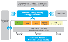 think tank platform of renewable energy industry research topics  think tank platform of renewable energy industry research topics green energy and environment research laboratories organization about us