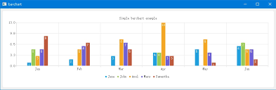 Qt Bar Chart Example How To Add Data Marks For Qt Charts Qt Forum