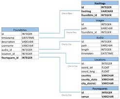 Relational Data Modelling Foundbites Data Model Relational Database Vs Ibm Cloudant