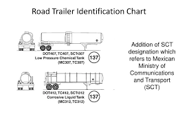 Road Trailer Identification Chart 14 Organized Road Trailer Identification Chart