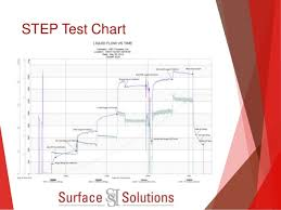 Step Rate Injectivity Testing At Surface Solutions