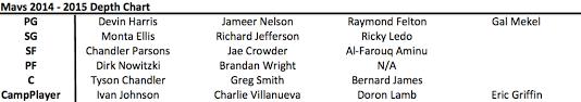Dallas Mavericks Depth Chart The Complete 2014 15 Dallas Mavericks Season Preview Mavs
