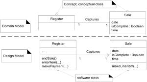 Domain Model Domain Model Vs Design Model Classes Applying Uml And