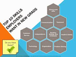 Skills Employers Look For Oakland University Career Services Top 10 Skills Employers Want In