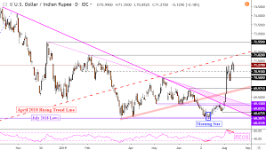 Sgd To Myr Chart Us Dollar Uptrend On Sgd Php Myr Inr At Risk To Fading