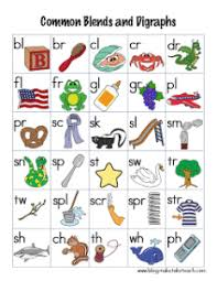 Common Consonant Blends And Digraphs Cue Card Classroom