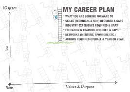 creating your career plan template kelly magowan giving careerplanningdoc