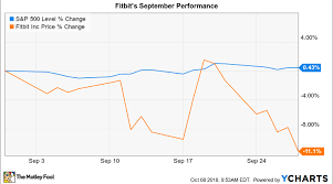 Fitbit Chart Why Fitbit Stock Lost 11 In September Nasdaq