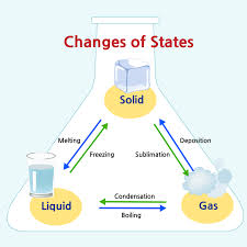 States Of Matter In Ks2 Learning About Solids Liquids And