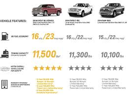 2014 Ford F150 Towing Capacity Chart Truck Comparison Chart New Used Car Reviews 2018