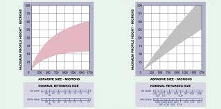 Nozzle Chart Metric Blastone Abrasive Size Vs Surface Profile Chart Metric