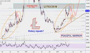 Litecoin Chart Aud Dollar To Bitcoin Rate Litecoin Price Chart Aud Asali Raw