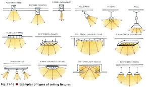types of ceiling lighting. Types Of Ceiling Lighting. Light Fixtures In The Lighting For Retail Stores C