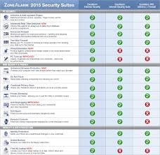 Virus Protection Comparison Chart Introducing Zonealarm 2015 Security Suites Giving You The