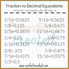 Fraction To Decimal List Chart 23 Ageless Decimal Point To Fraction Conversion Chart