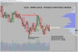Gld Spdr Gold Monthly Downtrend Failed April 2015 Pour