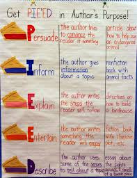 Iheartliteracy Anchor Charts Authors Purpose