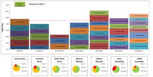 A Yamazumi Chart Or Yamazumi Board Is A Stacked Bar Chart